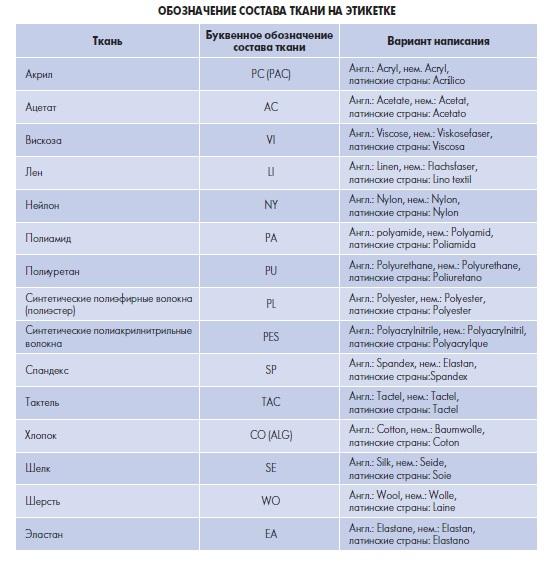 обозначение состава ткани
