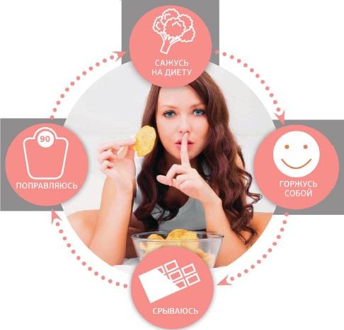 Цикл Диеты Это. 💙Как похудеть с учётом менструального цикла